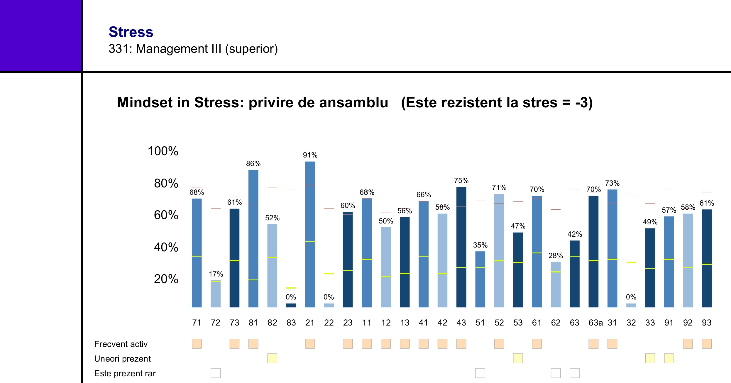 Stress Profile